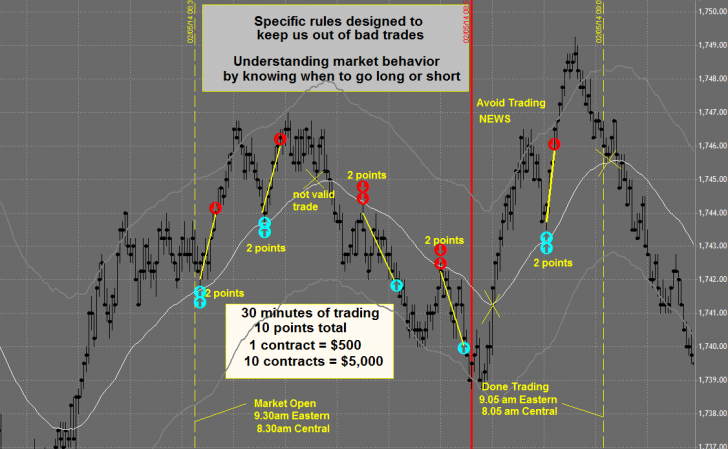 Day Trading Positions